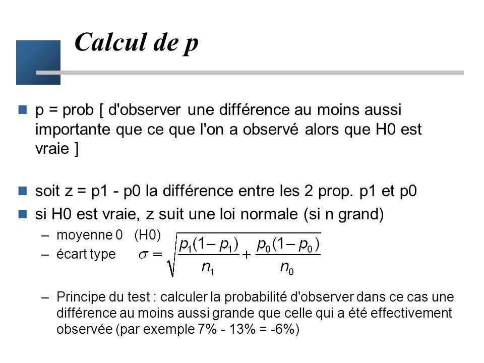Calcul de p p = prob [ d observer une différence au moins aussi importante que ce que l on a observé alors que H0 est vraie ]
